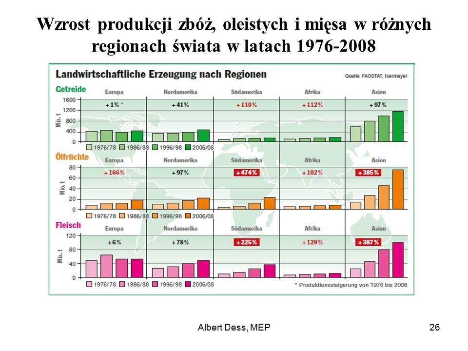 Albert Dess, MEP26 Wzrost produkcji zbóż, oleistych i mięsa w różnych regionach świata w latach 1976-2008