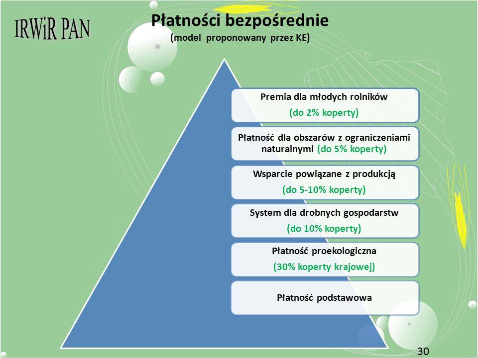 Płatności bezpośrednie (model proponowany przez KE) Premia dla młodych rolników (do 2% koperty) Płatność dla obszarów z ograniczeniami naturalnymi (do 5% koperty) Wsparcie powiązane z produkcją (do 5-10% koperty) System dla drobnych gospodarstw (do 10% koperty) Płatność proekologiczna (30% koperty krajowej) Płatność podstawowa 30
