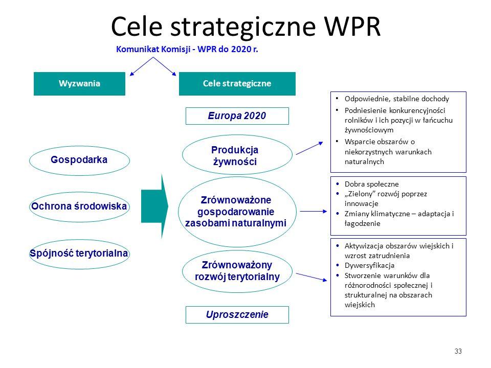 33 Cele strategiczne WPR Wyzwania Europa 2020 Cele strategiczne Uproszczenie Gospodarka Zrównoważony rozwój terytorialny Produkcja żywności Komunikat Komisji - WPR do 2020 r.