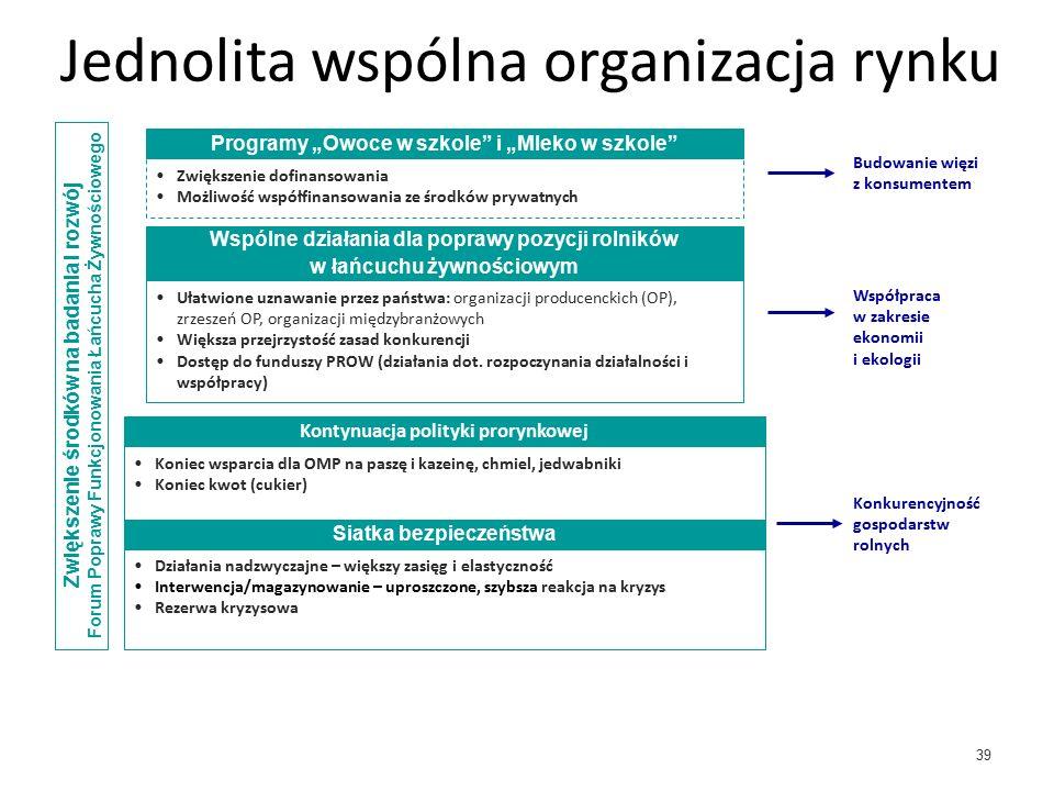 39 Jednolita wspólna organizacja rynku Zwiększenie środków na badania i rozwój Forum Poprawy Funkcjonowania Łańcucha Żywnościowego Siatka bezpieczeństwa Działania nadzwyczajne – większy zasięg i elastyczność Interwencja/magazynowanie – uproszczone, szybsza reakcja na kryzys Rezerwa kryzysowa Kontynuacja polityki prorynkowej Wspólne działania dla poprawy pozycji rolników w łańcuchu żywnościowym Ułatwione uznawanie przez państwa: organizacji producenckich (OP), zrzeszeń OP, organizacji międzybranżowych Większa przejrzystość zasad konkurencji Dostęp do funduszy PROW (działania dot.