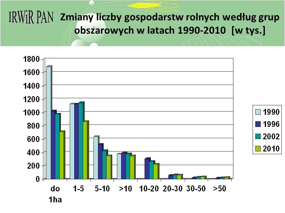 Zmiany liczby gospodarstw rolnych według grup obszarowych w latach 1990-2010 [w tys.]