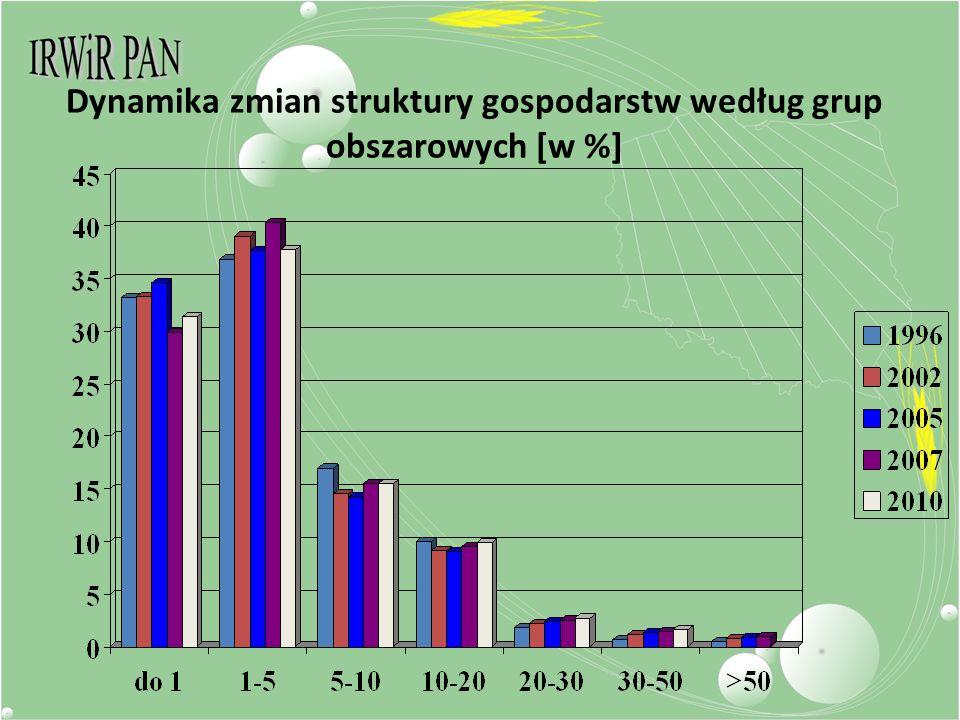Dynamika zmian struktury gospodarstw według grup obszarowych [w %]