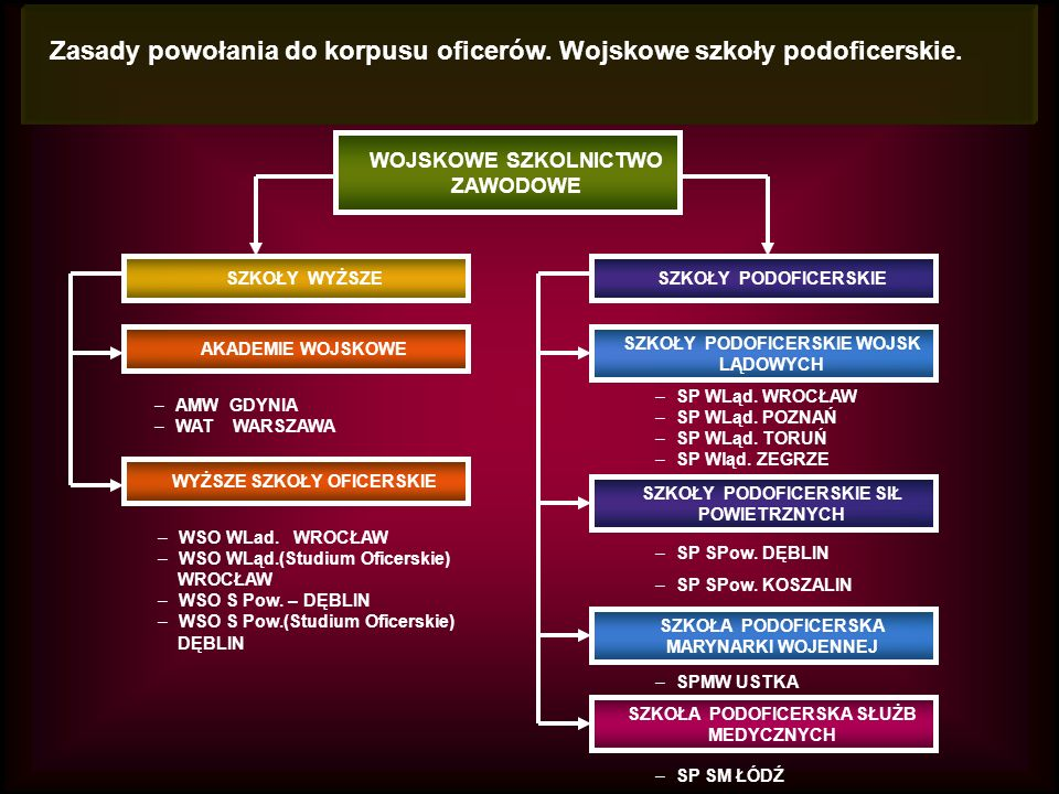 WOJSKOWE SZKOLNICTWO ZAWODOWE Zasady powołania do korpusu oficerów.