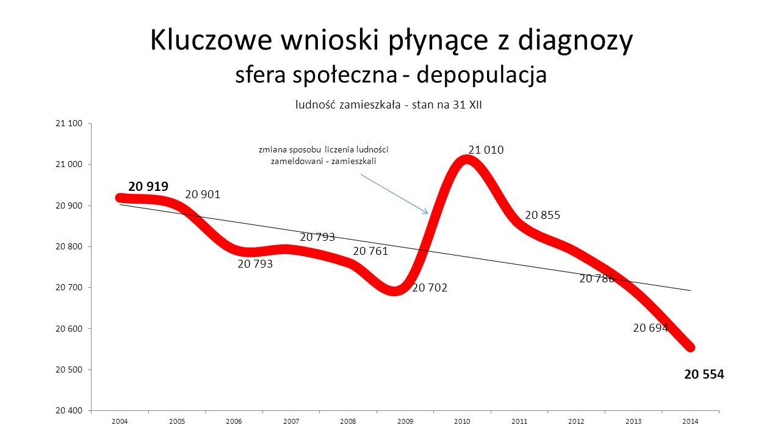 Kluczowe wnioski płynące z diagnozy sfera społeczna - depopulacja