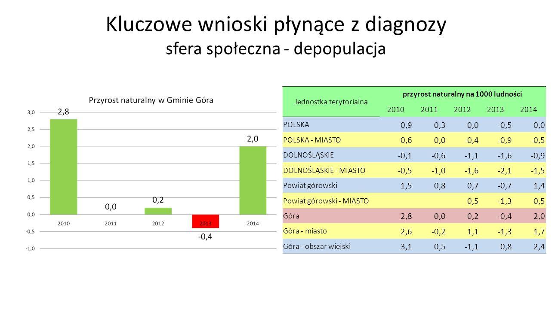 Kluczowe wnioski płynące z diagnozy sfera społeczna - depopulacja Jednostka terytorialna przyrost naturalny na 1000 ludności 20102011201220132014 POLSKA 0,90,30,0-0,50,0 POLSKA - MIASTO 0,60,0-0,4-0,9-0,5 DOLNOŚLĄSKIE -0,1-0,6-1,1-1,6-0,9 DOLNOŚLĄSKIE - MIASTO -0,5-1,0-1,6-2,1-1,5 Powiat górowski 1,50,80,7-0,71,4 Powiat górowski - MIASTO 0,5-1,30,5 Góra 2,80,00,2-0,42,0 Góra - miasto 2,6-0,21,1-1,31,7 Góra - obszar wiejski 3,10,5-1,10,82,4