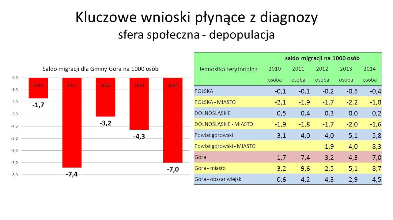 Kluczowe wnioski płynące z diagnozy sfera społeczna - depopulacja Jednostka terytorialna saldo migracji na 1000 osób 20102011201220132014 osoba POLSKA -0,1 -0,2-0,5-0,4 POLSKA - MIASTO -2,1-1,9-1,7-2,2-1,8 DOLNOŚLĄSKIE 0,50,40,30,00,2 DOLNOŚLĄSKIE - MIASTO -1,9-1,8-1,7-2,0-1,6 Powiat górowski -3,1-4,0 -5,1-5,8 Powiat górowski - MIASTO -1,9-4,0-8,3 Góra -1,7-7,4-3,2-4,3-7,0 Góra - miasto -3,2-9,6-2,5-5,1-8,7 Góra - obszar wiejski 0,6-4,2-4,3-2,9-4,5