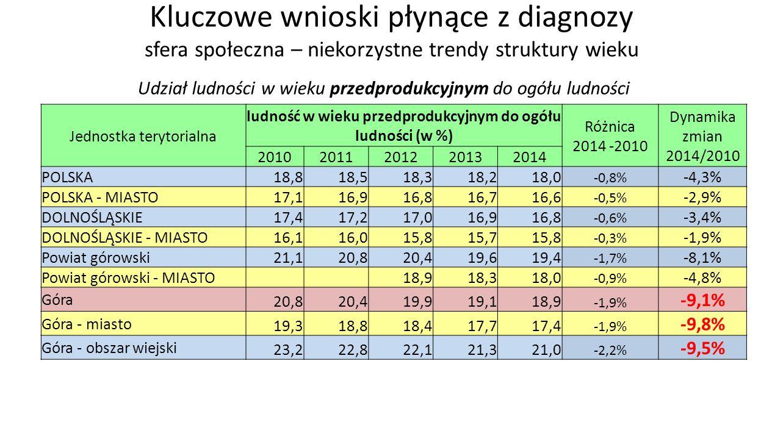 Kluczowe wnioski płynące z diagnozy sfera społeczna – niekorzystne trendy struktury wieku Udział ludności w wieku przedprodukcyjnym do ogółu ludności Jednostka terytorialna ludność w wieku przedprodukcyjnym do ogółu ludności (w %) Różnica 2014 -2010 Dynamika zmian 2014/2010 20102011201220132014 POLSKA 18,818,518,318,218,0 -0,8% -4,3% POLSKA - MIASTO 17,116,916,816,716,6 -0,5% -2,9% DOLNOŚLĄSKIE 17,417,217,016,916,8 -0,6% -3,4% DOLNOŚLĄSKIE - MIASTO 16,116,015,815,715,8 -0,3% -1,9% Powiat górowski 21,120,820,419,619,4 -1,7% -8,1% Powiat górowski - MIASTO 18,918,318,0 -0,9% -4,8% Góra 20,820,419,919,118,9 -1,9% -9,1% Góra - miasto 19,318,818,417,717,4 -1,9% -9,8% Góra - obszar wiejski 23,222,822,121,321,0 -2,2% -9,5%
