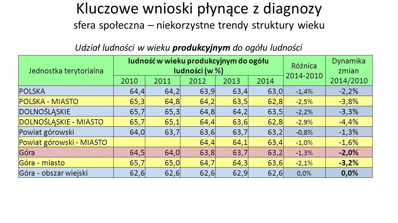 Kluczowe wnioski płynące z diagnozy sfera społeczna – niekorzystne trendy struktury wieku Udział ludności w wieku produkcyjnym do ogółu ludności Jednostka terytorialna ludność w wieku produkcyjnym do ogółu ludności (w %) Różnica 2014-2010 Dynamika zmian 2014/2010 20102011201220132014 POLSKA 64,464,263,963,463,0 -1,4% -2,2% POLSKA - MIASTO 65,364,864,263,562,8 -2,5% -3,8% DOLNOŚLĄSKIE 65,765,364,864,263,5 -2,2% -3,3% DOLNOŚLĄSKIE - MIASTO 65,765,164,463,662,8 -2,9% -4,4% Powiat górowski 64,063,763,663,763,2 -0,8% -1,3% Powiat górowski - MIASTO 64,464,163,4 -1,0% -1,6% Góra 64,564,063,863,763,2 -1,3% -2,0% Góra - miasto 65,765,064,764,363,6 -2,1% -3,2% Góra - obszar wiejski 62,6 62,962,6 0,0%