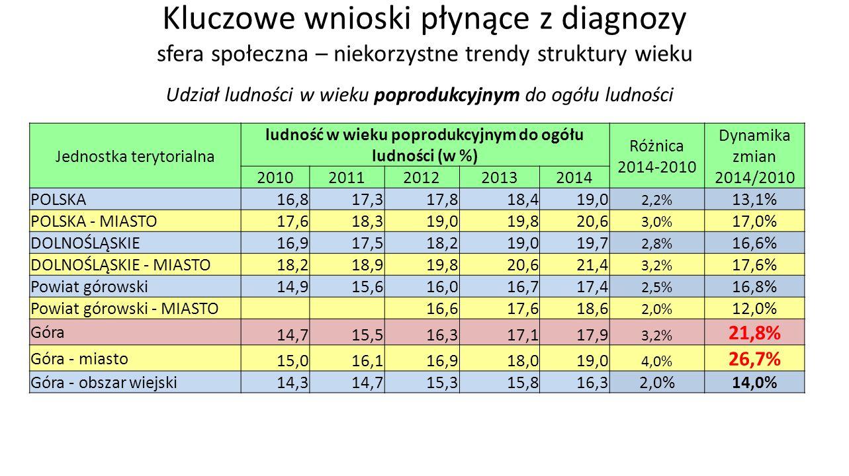 Kluczowe wnioski płynące z diagnozy sfera społeczna – niekorzystne trendy struktury wieku Udział ludności w wieku poprodukcyjnym do ogółu ludności Jednostka terytorialna ludność w wieku poprodukcyjnym do ogółu ludności (w %) Różnica 2014-2010 Dynamika zmian 2014/2010 20102011201220132014 POLSKA 16,817,317,818,419,0 2,2% 13,1% POLSKA - MIASTO 17,618,319,019,820,6 3,0% 17,0% DOLNOŚLĄSKIE 16,917,518,219,019,7 2,8% 16,6% DOLNOŚLĄSKIE - MIASTO 18,218,919,820,621,4 3,2% 17,6% Powiat górowski 14,915,616,016,717,4 2,5% 16,8% Powiat górowski - MIASTO 16,617,618,6 2,0% 12,0% Góra 14,715,516,317,117,9 3,2% 21,8% Góra - miasto 15,016,116,918,019,0 4,0% 26,7% Góra - obszar wiejski 14,314,715,315,816,32,0%14,0%