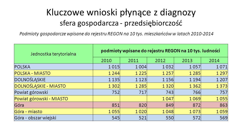 Kluczowe wnioski płynące z diagnozy sfera gospodarcza - przedsiębiorczość Podmioty gospodarcze wpisane do rejestru REGON na 10 tys.