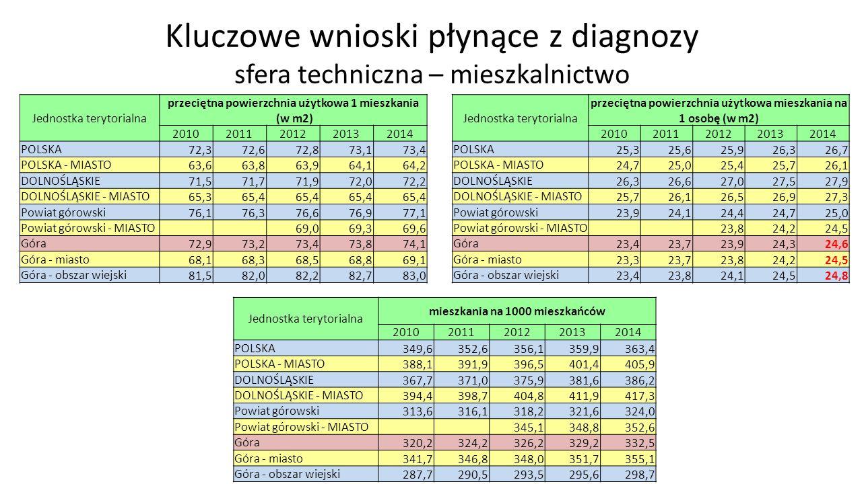 Kluczowe wnioski płynące z diagnozy sfera techniczna – mieszkalnictwo Jednostka terytorialna przeciętna powierzchnia użytkowa 1 mieszkania (w m2) 20102011201220132014 POLSKA 72,372,672,873,173,4 POLSKA - MIASTO 63,663,863,964,164,2 DOLNOŚLĄSKIE 71,571,771,972,072,2 DOLNOŚLĄSKIE - MIASTO 65,365,4 Powiat górowski 76,176,376,676,977,1 Powiat górowski - MIASTO 69,069,369,6 Góra 72,973,273,473,874,1 Góra - miasto 68,168,368,568,869,1 Góra - obszar wiejski 81,582,082,282,783,0 Jednostka terytorialna przeciętna powierzchnia użytkowa mieszkania na 1 osobę (w m2) 20102011201220132014 POLSKA 25,325,625,926,326,7 POLSKA - MIASTO 24,725,025,425,726,1 DOLNOŚLĄSKIE 26,326,627,027,527,9 DOLNOŚLĄSKIE - MIASTO 25,726,126,526,927,3 Powiat górowski 23,924,124,424,725,0 Powiat górowski - MIASTO 23,824,224,5 Góra 23,423,723,924,324,6 Góra - miasto 23,323,723,824,224,5 Góra - obszar wiejski 23,423,824,124,524,8 Jednostka terytorialna mieszkania na 1000 mieszkańców 20102011201220132014 POLSKA349,6352,6356,1359,9363,4 POLSKA - MIASTO388,1391,9396,5401,4405,9 DOLNOŚLĄSKIE367,7371,0375,9381,6386,2 DOLNOŚLĄSKIE - MIASTO394,4398,7404,8411,9417,3 Powiat górowski313,6316,1318,2321,6324,0 Powiat górowski - MIASTO 345,1348,8352,6 Góra320,2324,2326,2329,2332,5 Góra - miasto341,7346,8348,0351,7355,1 Góra - obszar wiejski287,7290,5293,5295,6298,7
