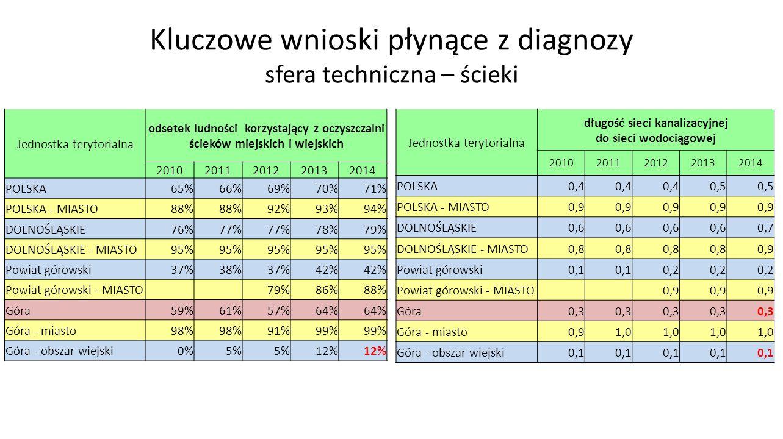Kluczowe wnioski płynące z diagnozy sfera techniczna – ścieki Jednostka terytorialna odsetek ludności korzystający z oczyszczalni ścieków miejskich i wiejskich 20102011201220132014 POLSKA65%66%69%70%71% POLSKA - MIASTO88% 92%93%94% DOLNOŚLĄSKIE76%77% 78%79% DOLNOŚLĄSKIE - MIASTO95% Powiat górowski37%38%37%42% Powiat górowski - MIASTO 79%86%88% Góra59%61%57%64% Góra - miasto98% 91%99% Góra - obszar wiejski0%5% 12% Jednostka terytorialna długość sieci kanalizacyjnej do sieci wodociągowej 20102011201220132014 POLSKA0,4 0,5 POLSKA - MIASTO0,9 DOLNOŚLĄSKIE0,6 0,7 DOLNOŚLĄSKIE - MIASTO0,8 0,9 Powiat górowski0,1 0,2 Powiat górowski - MIASTO 0,9 Góra0,3 Góra - miasto0,91,0 Góra - obszar wiejski0,1