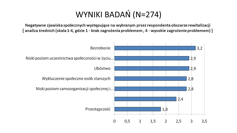 WYNIKI BADAŃ (N=274) Negatywne zjawiska społecznych występujące na wybranym przez respondenta obszarze rewitalizacji [ analiza średnich (skala 1-4, gdzie 1 - brak zagrożenia problemem, 4 - wysokie zagrożenie problemem) ]
