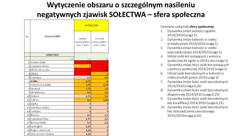 Wytyczenie obszaru o szczególnym nasileniu negatywnych zjawisk SOŁECTWA – sfera społeczna Oceniane wskaźniki sfery społecznej: 1.Dynamika zmian ludności ogółem 2014/2010 (waga 1) 2.Dynamika zmian ludności w wieku produkcyjnym 2014/2010 (waga 1) 3.Dynamika zmian ludności w wieku poprodukcyjnym 2014/2010 (waga 1) 4.Udział osób korzystających z pomocy społecznej do ogółu w 2014 roku (waga 1) 5.Dynamika zmian ilości osób korzystających z pomocy społecznej 2014/2010 (waga 1) 6.Udział osób bezrobotnych w ludności w wieku produkcyjnym 2014 (waga 1) 7.Dynamika zmian ilości osób bezrobotnych 2014/2010 (waga 0,25) 8.Dynamika zmian ilości osób bezrobotnych długotrwale 2014/2010 (waga 0,25) 9.Dynamika zmian ilości osób bezrobotnych bez kwalifikacji 2014/2010 (waga 0,25) 10.Dynamika zmian ilości osób bezrobotnych bez doświadczenia zawodowego 2014/2010 (waga 0,25)