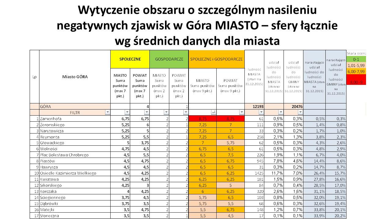 Wytyczenie obszaru o szczególnym nasileniu negatywnych zjawisk w Góra MIASTO – sfery łącznie wg średnich danych dla miasta
