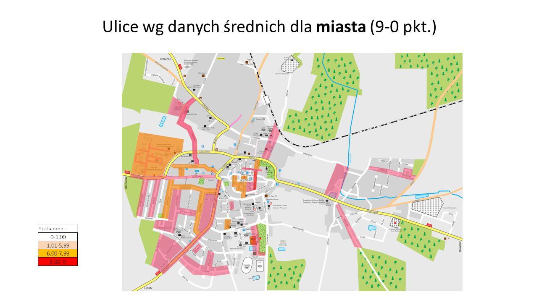 Ulice wg danych średnich dla miasta (9-0 pkt.)