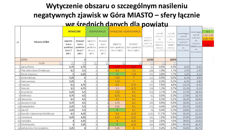 Wytyczenie obszaru o szczególnym nasileniu negatywnych zjawisk w Góra MIASTO – sfery łącznie wg średnich danych dla powiatu