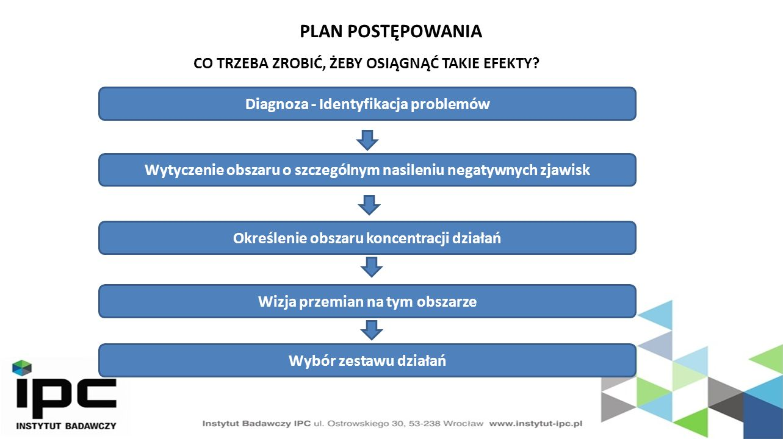 Wytyczenie obszaru o szczególnym nasileniu negatywnych zjawisk Sfera społeczna Sfera gospodarcza Kryteria wyboru: 1.Największa ocena negatywnych zjawisk w sferze społecznej – max.