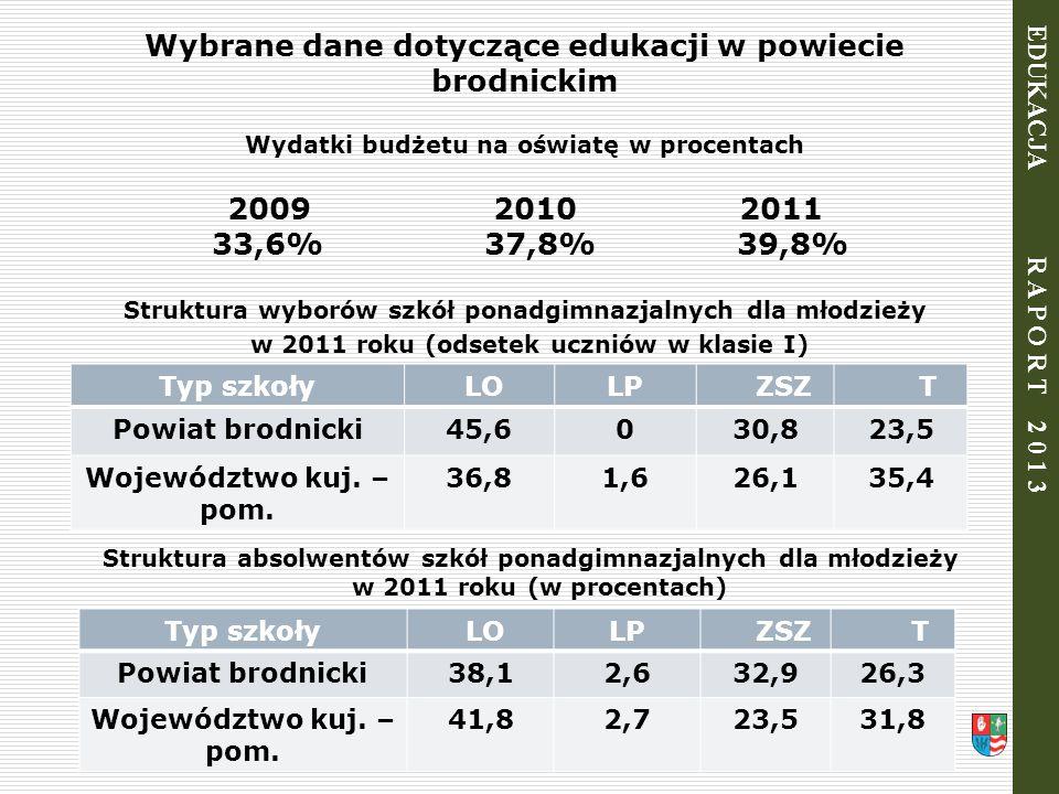 Wybrane dane dotyczące edukacji w powiecie brodnickim Wydatki budżetu na oświatę w procentach 2009 2010 2011 33,6% 37,8% 39,8% Struktura wyborów szkół