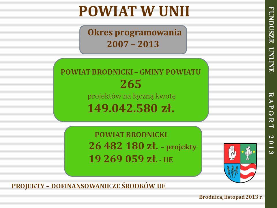 PROJEKTY – DOFINANSOWANIE ZE ŚRODKÓW UE POWIAT W UNII Okres programowania 2007 – 2013 POWIAT BRODNICKI – GMINY POWIATU 265 projektów na łączną kwotę 1