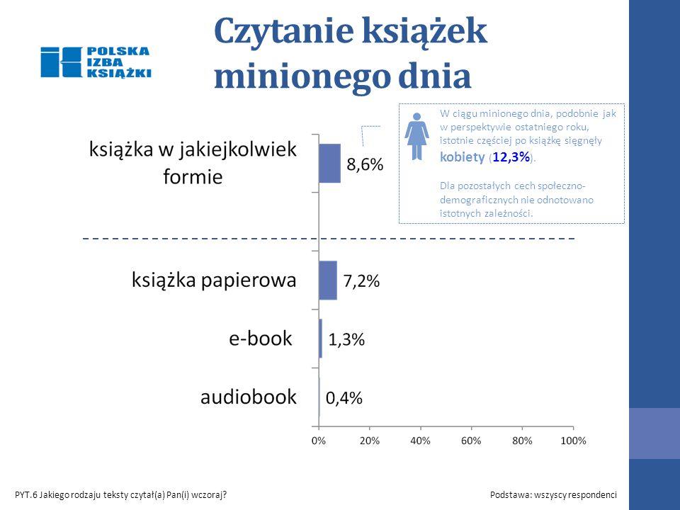 Czytanie książek minionego dnia PYT.6 Jakiego rodzaju teksty czytał(a) Pan(i) wczoraj?Podstawa: wszyscy respondenci W ciągu minionego dnia, podobnie jak w perspektywie ostatniego roku, istotnie częściej po książkę sięgnęły kobiety ( 12,3% ).