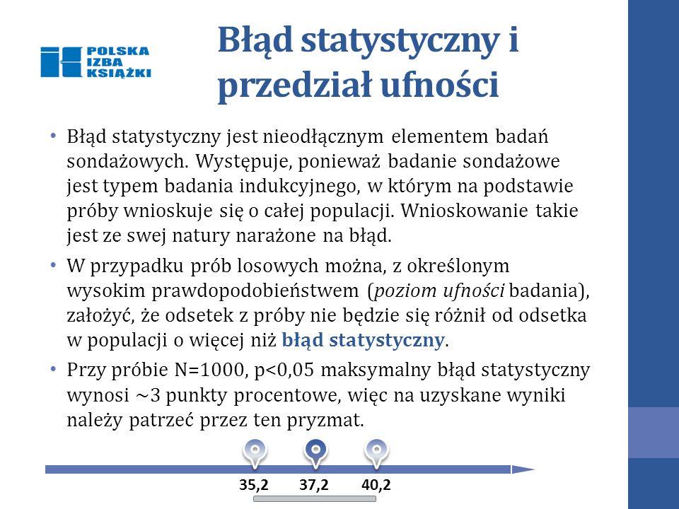 Błąd statystyczny i przedział ufności Błąd statystyczny jest nieodłącznym elementem badań sondażowych.