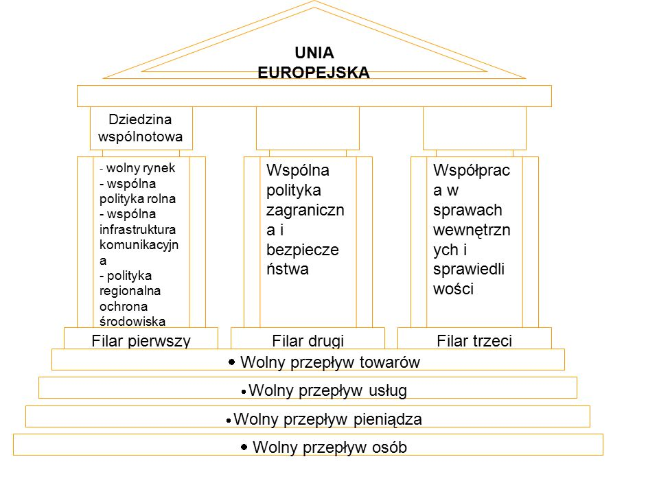 - wolny rynek - wspólna polityka rolna - wspólna infrastruktura komunikacyjn a - polityka regionalna ochrona środowiska - unia walutowa Wspólna polityka zagraniczn a i bezpiecze ństwa Współprac a w sprawach wewnętrzn ych i sprawiedli wości Filar pierwszyFilar drugiFilar trzeci  Wolny przepływ towarów  Wolny przepływ usług  Wolny przepływ pieniądza  Wolny przepływ osób UNIA EUROPEJSKA Dziedzina wspólnotowa
