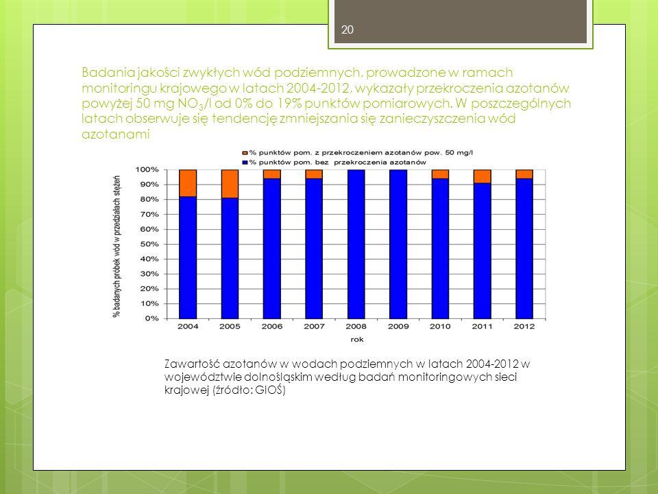 Badania jakości zwykłych wód podziemnych, prowadzone w ramach monitoringu krajowego w latach 2004-2012, wykazały przekroczenia azotanów powyżej 50 mg NO 3 /l od 0% do 19% punktów pomiarowych.