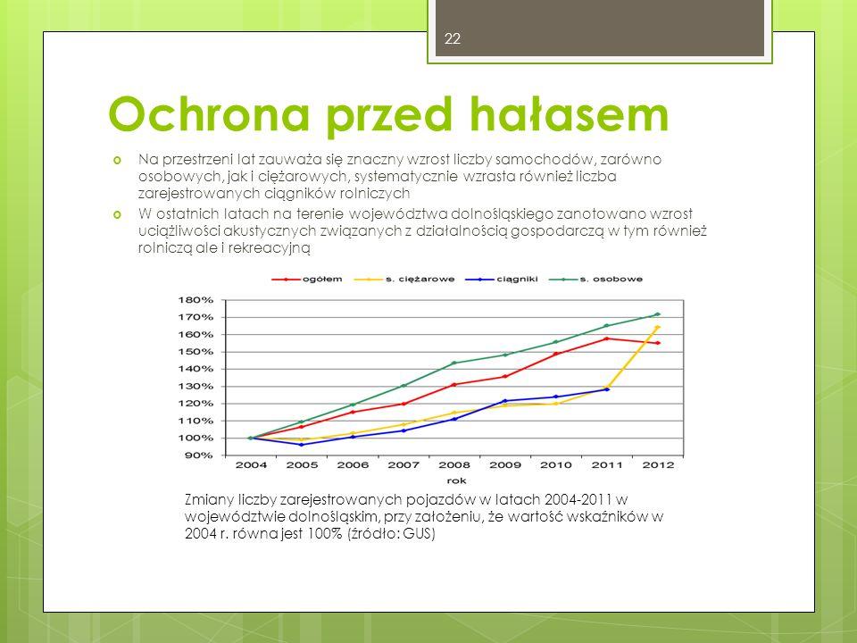 Ochrona przed hałasem  Na przestrzeni lat zauważa się znaczny wzrost liczby samochodów, zarówno osobowych, jak i ciężarowych, systematycznie wzrasta również liczba zarejestrowanych ciągników rolniczych  W ostatnich latach na terenie województwa dolnośląskiego zanotowano wzrost uciążliwości akustycznych związanych z działalnością gospodarczą w tym również rolniczą ale i rekreacyjną Zmiany liczby zarejestrowanych pojazdów w latach 2004-2011 w województwie dolnośląskim, przy założeniu, że wartość wskaźników w 2004 r.