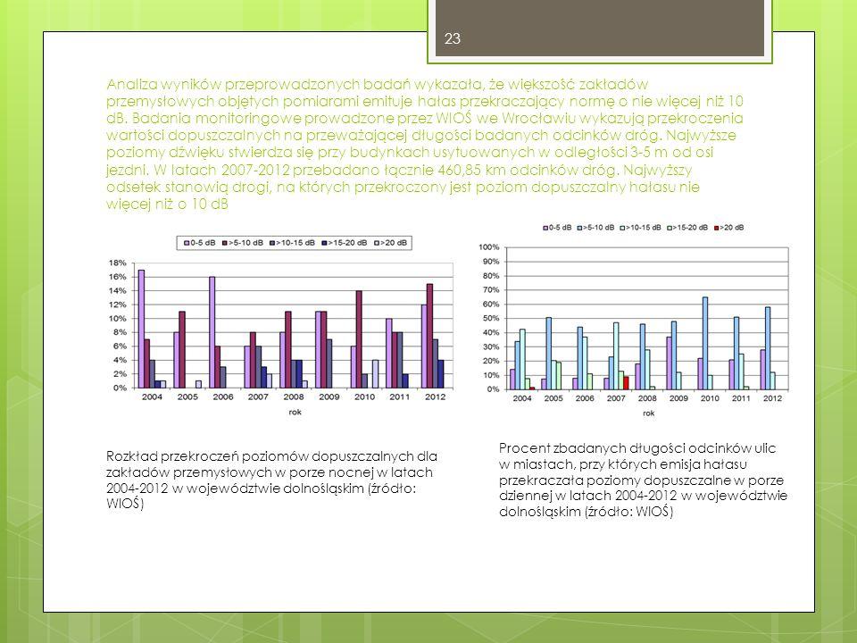 Analiza wyników przeprowadzonych badań wykazała, że większość zakładów przemysłowych objętych pomiarami emituje hałas przekraczający normę o nie więcej niż 10 dB.