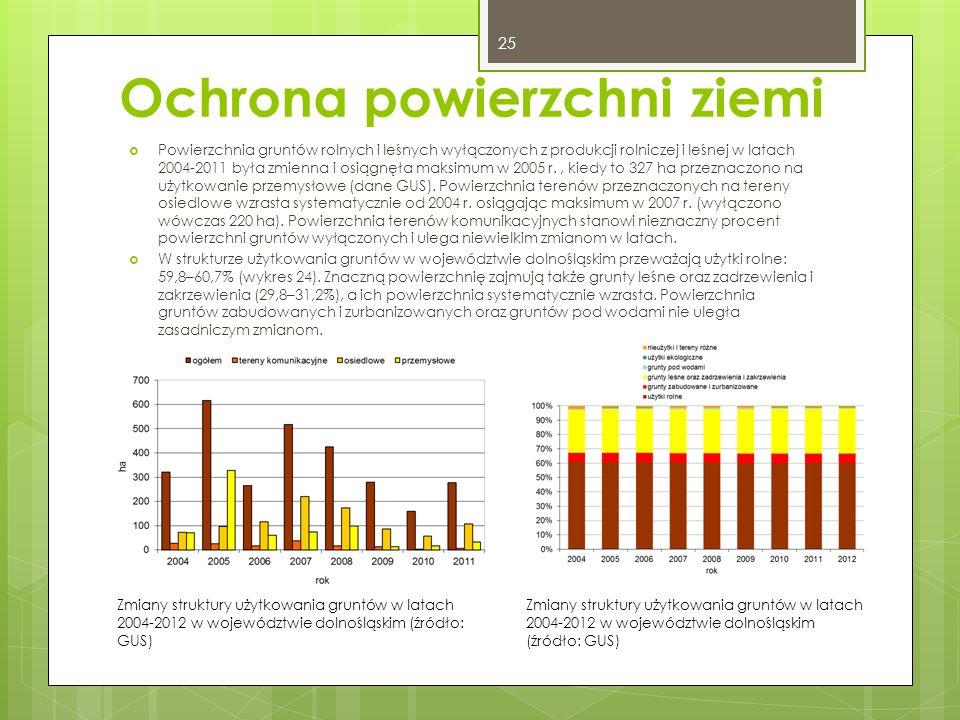 Ochrona powierzchni ziemi  Powierzchnia gruntów rolnych i leśnych wyłączonych z produkcji rolniczej i leśnej w latach 2004-2011 była zmienna i osiągnęła maksimum w 2005 r., kiedy to 327 ha przeznaczono na użytkowanie przemysłowe (dane GUS).