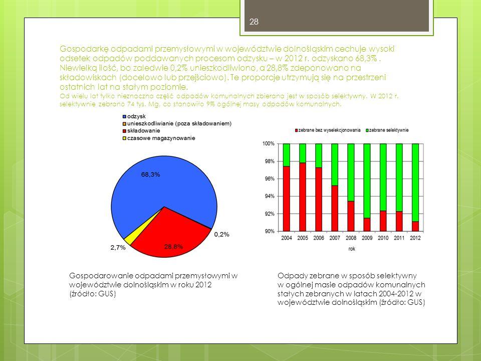 Gospodarkę odpadami przemysłowymi w województwie dolnośląskim cechuje wysoki odsetek odpadów poddawanych procesom odzysku – w 2012 r.