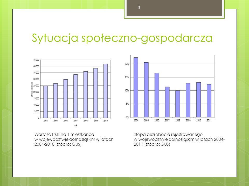 Sytuacja społeczno-gospodarcza Wartość PKB na 1 mieszkańca w województwie dolnośląskim w latach 2004-2010 (źródło: GUS) Stopa bezrobocia rejestrowanego w województwie dolnośląskim w latach 2004- 2011 (źródło: GUS) 3