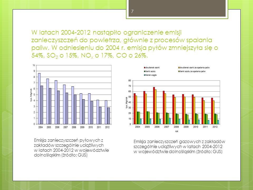 Jako ść powietrza Oceniając jakość powietrza na terenie Dolnego Śląska na podstawie pomiarów prowadzonych w latach 2004- 2012, podkreślić należy niewielkie zróżnicowanie poziomu stężeń w analizowanym okresie oraz:  niski poziom zanieczyszczenia powietrza dwutlenkiem siarki,  średni poziom stężeń dwutlenku azotu na terenach miejskich (poniżej 60% normy) oraz wartości ponadnormatywne w pobliżu dróg o znacznym natężeniu ruchu samochodowego,  wysoki (w większości stacji ponadnormatywny) poziom zanieczyszczenia powietrza pyłem zawieszonym PM10 i PM2,5 8