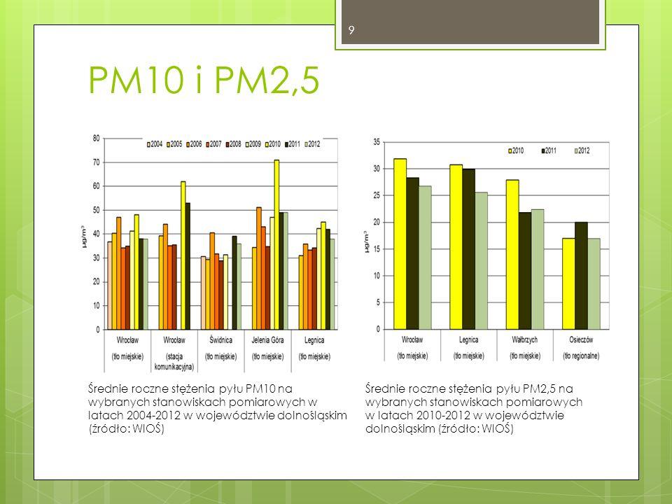 PM10 i PM2,5 Średnie roczne stężenia pyłu PM10 na wybranych stanowiskach pomiarowych w latach 2004-2012 w województwie dolnośląskim (źródło: WIOŚ) Średnie roczne stężenia pyłu PM2,5 na wybranych stanowiskach pomiarowych w latach 2010-2012 w województwie dolnośląskim (źródło: WIOŚ) 9
