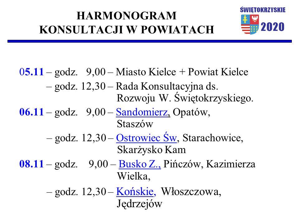 HARMONOGRAM KONSULTACJI W POWIATACH 05.11 – godz. 9,00 – Miasto Kielce + Powiat Kielce – godz.