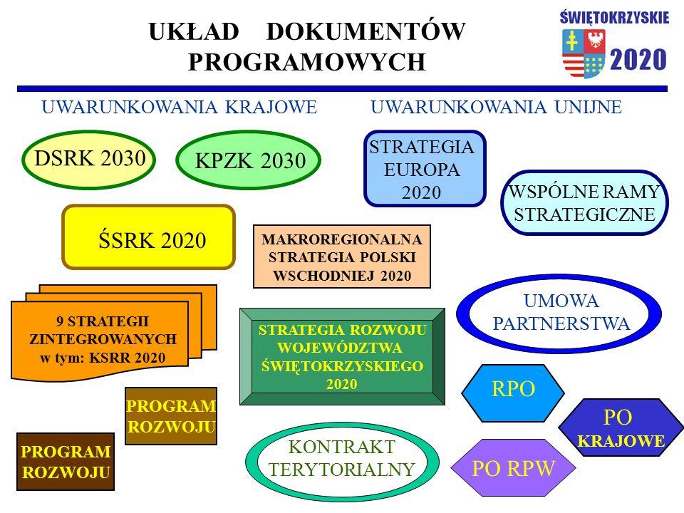 UKŁAD DOKUMENTÓW PROGRAMOWYCH UWARUNKOWANIA KRAJOWEUWARUNKOWANIA UNIJNE PROGRAM ROZWOJU PROGRAM ROZWOJU WSPÓLNE RAMY STRATEGICZNE STRATEGIA ROZWOJU WOJEWÓDZTWA ŚWIĘTOKRZYSKIEGO 2020 DSRK 2030 KPZK 2030 ŚSRK 2020 9 STRATEGII ZINTEGROWANYCH w tym: KSRR 2020 KONTRAKT TERYTORIALNY UMOWA PARTNERSTWA MAKROREGIONALNA STRATEGIA POLSKI WSCHODNIEJ 2020 STRATEGIA EUROPA 2020 RPO PO KRAJOWE PO RPW