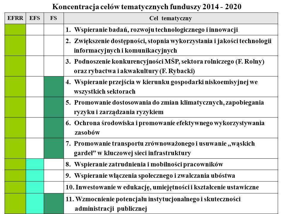 EFRREFSFS Cel tematyczny 1. Wspieranie badań, rozwoju technologicznego i innowacji 2. Zwiększenie dostępności, stopnia wykorzystania i jakości technol