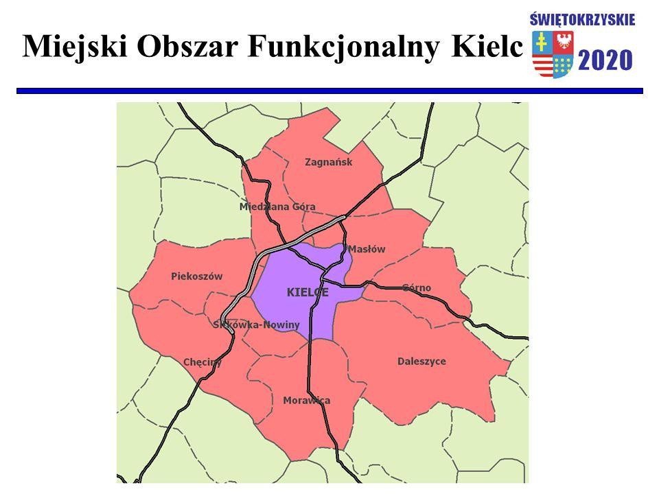 Miejski Obszar Funkcjonalny Kielc