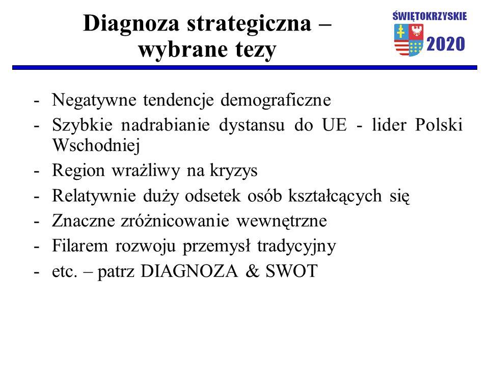 Diagnoza strategiczna – wybrane tezy -Negatywne tendencje demograficzne -Szybkie nadrabianie dystansu do UE - lider Polski Wschodniej -Region wrażliwy