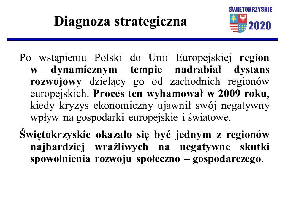 Diagnoza strategiczna Po wstąpieniu Polski do Unii Europejskiej region w dynamicznym tempie nadrabiał dystans rozwojowy dzielący go od zachodnich regi