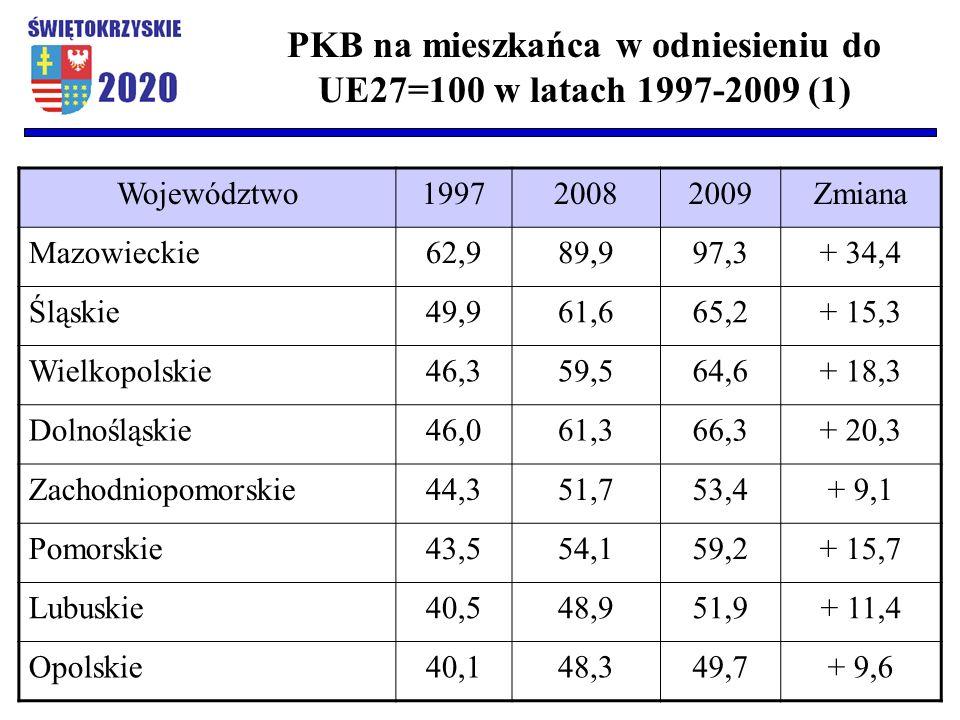 Województwo199720082009Zmiana Mazowieckie62,989,997,3+ 34,4 Śląskie49,961,665,2+ 15,3 Wielkopolskie46,359,564,6+ 18,3 Dolnośląskie46,061,366,3+ 20,3 Z