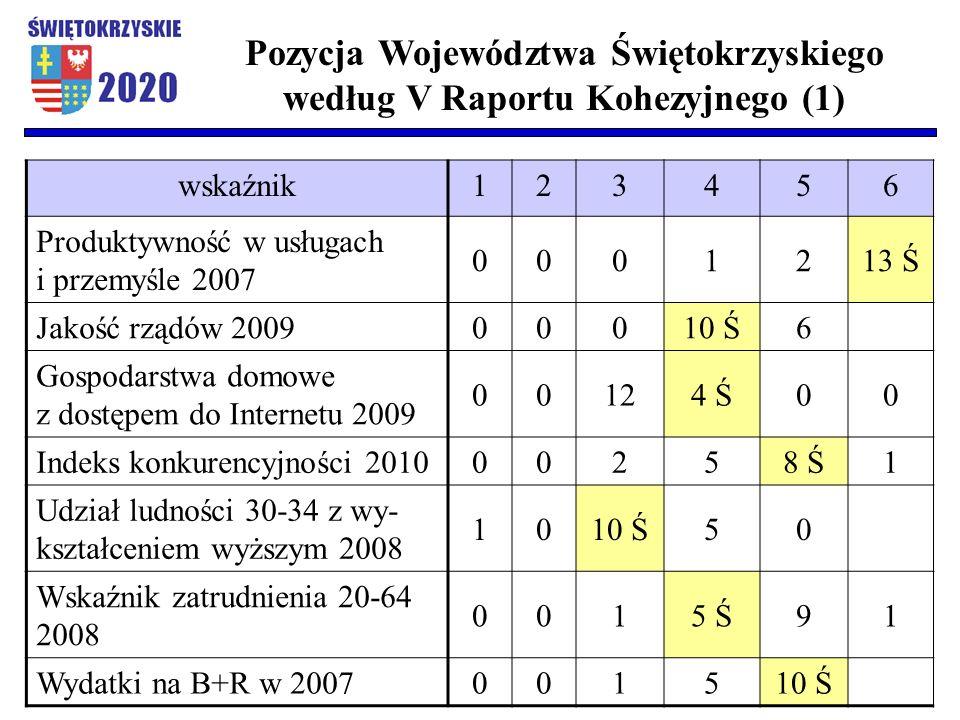 wskaźnik123456 Produktywność w usługach i przemyśle 2007 0001213 Ś Jakość rządów 2009 00010 Ś6 Gospodarstwa domowe z dostępem do Internetu 2009 00124 Ś00 Indeks konkurencyjności 2010 00258 Ś1 Udział ludności 30-34 z wy- kształceniem wyższym 2008 1010 Ś50 Wskaźnik zatrudnienia 20-64 2008 0015 Ś91 Wydatki na B+R w 2007 001510 Ś Pozycja Województwa Świętokrzyskiego według V Raportu Kohezyjnego (1)