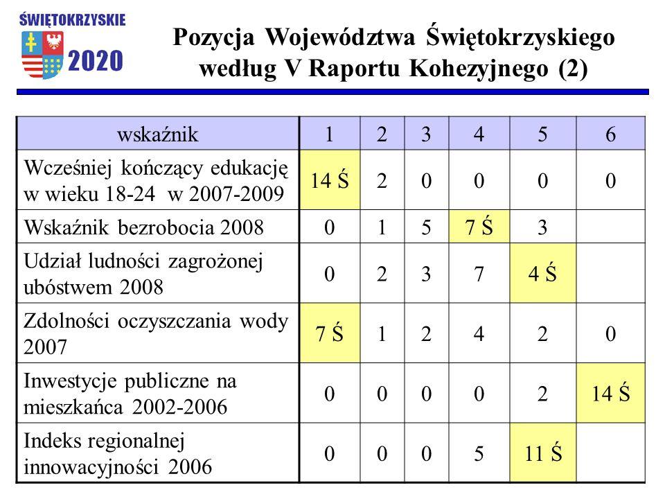 wskaźnik123456 Wcześniej kończący edukację w wieku 18-24 w 2007-2009 14 Ś20000 Wskaźnik bezrobocia 20080157 Ś3 Udział ludności zagrożonej ubóstwem 2008 02374 Ś Zdolności oczyszczania wody 2007 7 Ś12420 Inwestycje publiczne na mieszkańca 2002-2006 0000214 Ś Indeks regionalnej innowacyjności 2006 000511 Ś Pozycja Województwa Świętokrzyskiego według V Raportu Kohezyjnego (2)