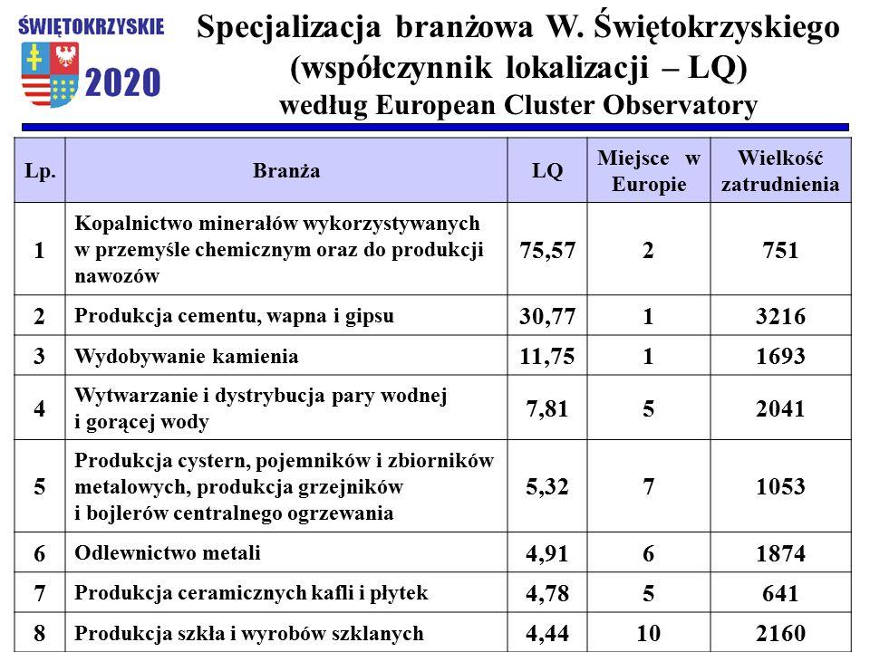 Lp.BranżaLQ Miejsce w Europie Wielkość zatrudnienia 1 Kopalnictwo minerałów wykorzystywanych w przemyśle chemicznym oraz do produkcji nawozów 75,572751 2 Produkcja cementu, wapna i gipsu 30,7713216 3 Wydobywanie kamienia 11,7511693 4 Wytwarzanie i dystrybucja pary wodnej i gorącej wody 7,8152041 5 Produkcja cystern, pojemników i zbiorników metalowych, produkcja grzejników i bojlerów centralnego ogrzewania 5,3271053 6 Odlewnictwo metali 4,9161874 7 Produkcja ceramicznych kafli i płytek 4,785641 8 Produkcja szkła i wyrobów szklanych 4,44102160 Specjalizacja branżowa W.