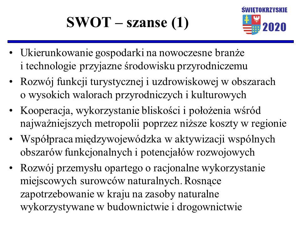 SWOT – szanse (1) Ukierunkowanie gospodarki na nowoczesne branże i technologie przyjazne środowisku przyrodniczemu Rozwój funkcji turystycznej i uzdro