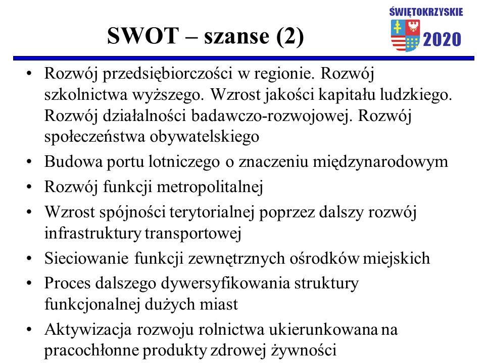 SWOT – szanse (2) Rozwój przedsiębiorczości w regionie. Rozwój szkolnictwa wyższego. Wzrost jakości kapitału ludzkiego. Rozwój działalności badawczo-r