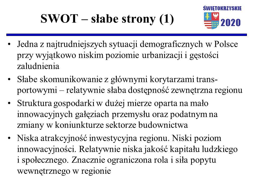 SWOT – słabe strony (1) Jedna z najtrudniejszych sytuacji demograficznych w Polsce przy wyjątkowo niskim poziomie urbanizacji i gęstości zaludnienia Słabe skomunikowanie z głównymi korytarzami trans- portowymi – relatywnie słaba dostępność zewnętrzna regionu Struktura gospodarki w dużej mierze oparta na mało innowacyjnych gałęziach przemysłu oraz podatnym na zmiany w koniunkturze sektorze budownictwa Niska atrakcyjność inwestycyjna regionu.