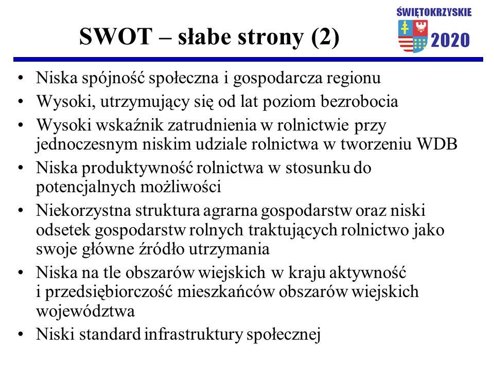 SWOT – słabe strony (2) Niska spójność społeczna i gospodarcza regionu Wysoki, utrzymujący się od lat poziom bezrobocia Wysoki wskaźnik zatrudnienia w