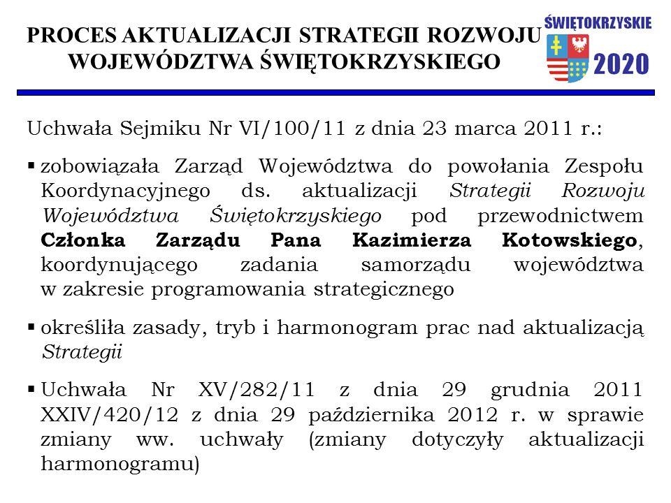 PROCES AKTUALIZACJI STRATEGII ROZWOJU WOJEWÓDZTWA ŚWIĘTOKRZYSKIEGO Uchwała Sejmiku Nr VI/100/11 z dnia 23 marca 2011 r.:  zobowiązała Zarząd Wojewódz